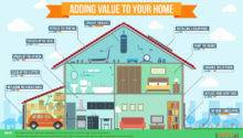 Adding Value Your Home Infographic Renovation Kingdom