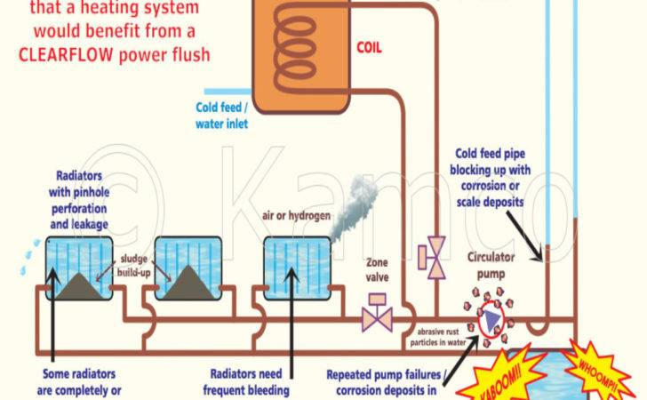 Central Heating Power Flushing Services