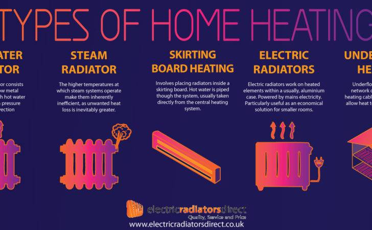Charming Central Heating Radiator Types Contemporary