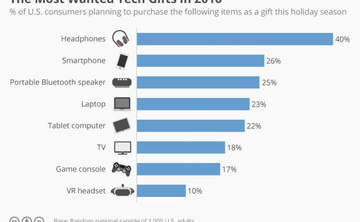 Chart Most Wanted Tech Gifts Statista