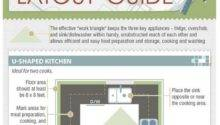 Choose Kitchen Layout Based Fridge Oven