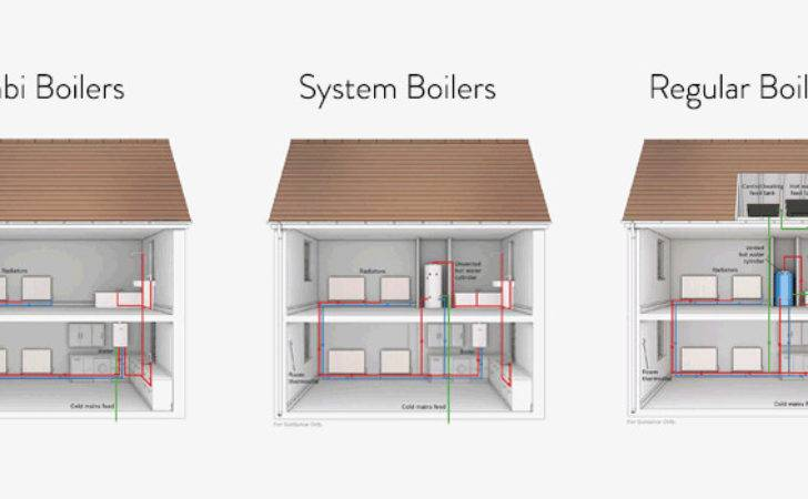 Different Types Gas Boilers Your Central Heating