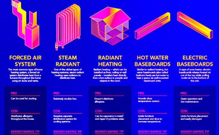 Heating System Types Cooling Quality