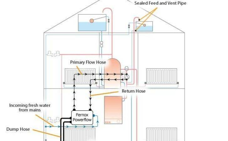 Heating Systems Diagrams Homes Frompo