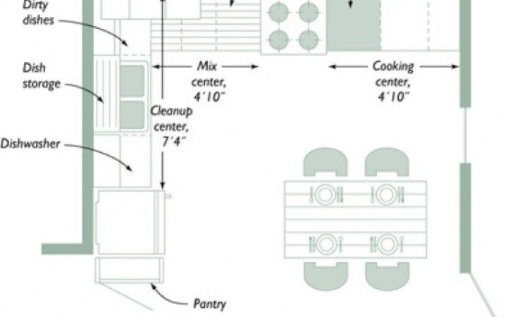 Small Kitchen Design Layouts Housedesignpictures