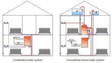 Types Central Heating System Available