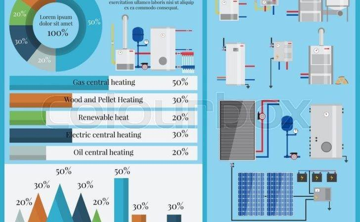 Types Heating Systems Infographics Boiler Set Flat